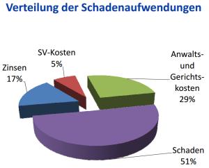 Diagramm Schadenaufwendungen